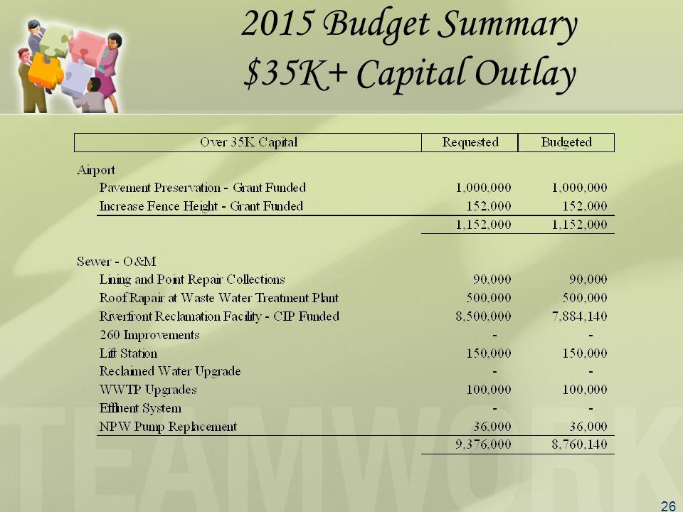 26 2015 Budget Summary $35K+ Capital Outlay