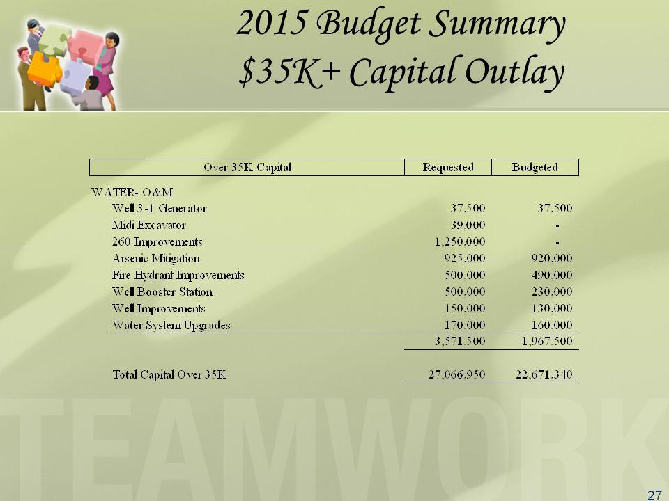 27 2015 Budget Summary $35K+ Capital Outlay