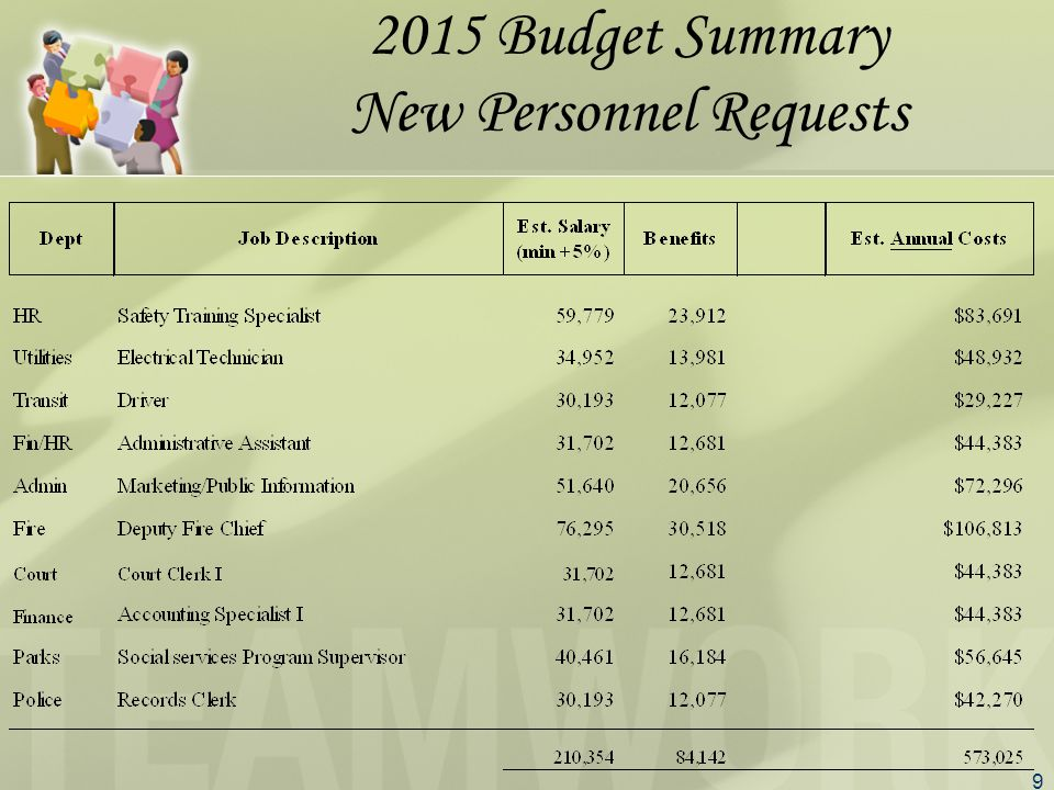 9 2015 Budget Summary New Personnel Requests