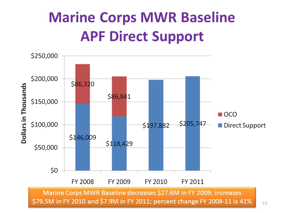 Marine Corps MWR Baseline APF Direct Support Marine Corps MWR Baseline decreases $27.6M in FY 2009; increases $79.5M in FY 2010 and $7.9M in FY 2011; percent change FY 2008-11 is 41% 13