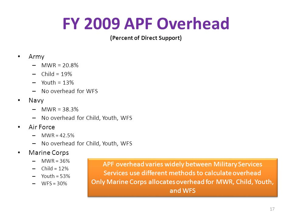 FY 2009 APF Overhead (Percent of Direct Support) Army – MWR = 20.8% – Child = 19% – Youth = 13% – No overhead for WFS Navy – MWR = 38.3% – No overhead for Child, Youth, WFS Air Force – MWR = 42.5% – No overhead for Child, Youth, WFS Marine Corps – MWR = 36% – Child = 12% – Youth = 53% – WFS = 30% APF overhead varies widely between Military Services Services use different methods to calculate overhead Only Marine Corps allocates overhead for MWR, Child, Youth, and WFS APF overhead varies widely between Military Services Services use different methods to calculate overhead Only Marine Corps allocates overhead for MWR, Child, Youth, and WFS 17