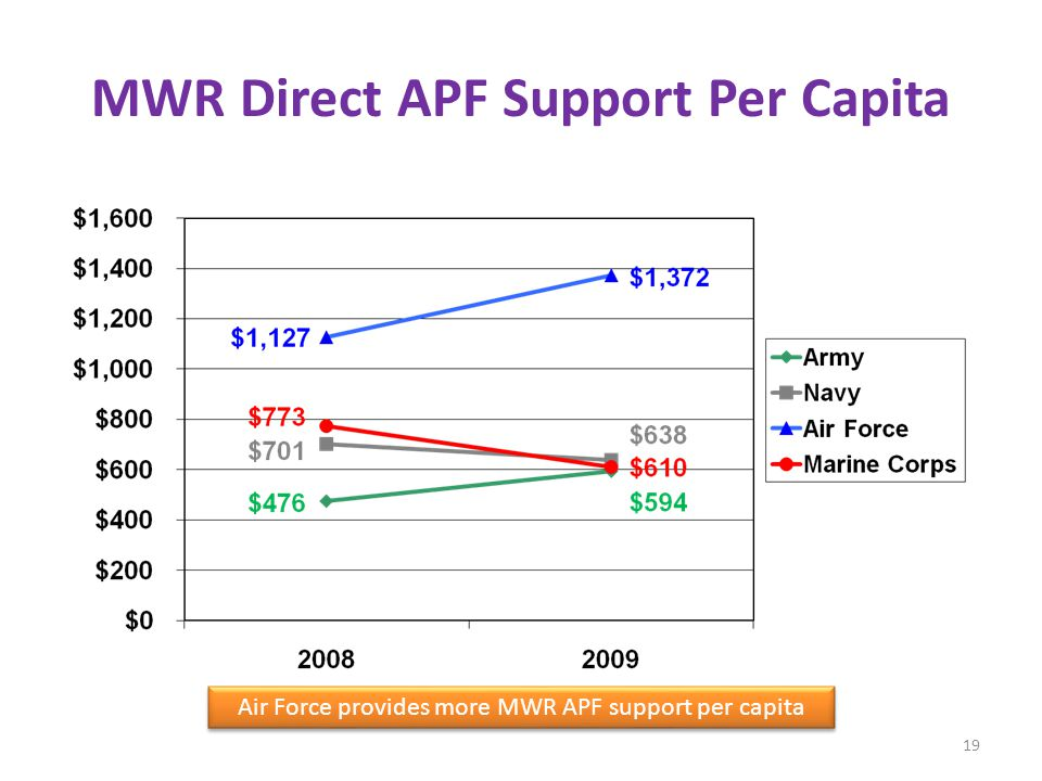 MWR Direct APF Support Per Capita Air Force provides more MWR APF support per capita 19