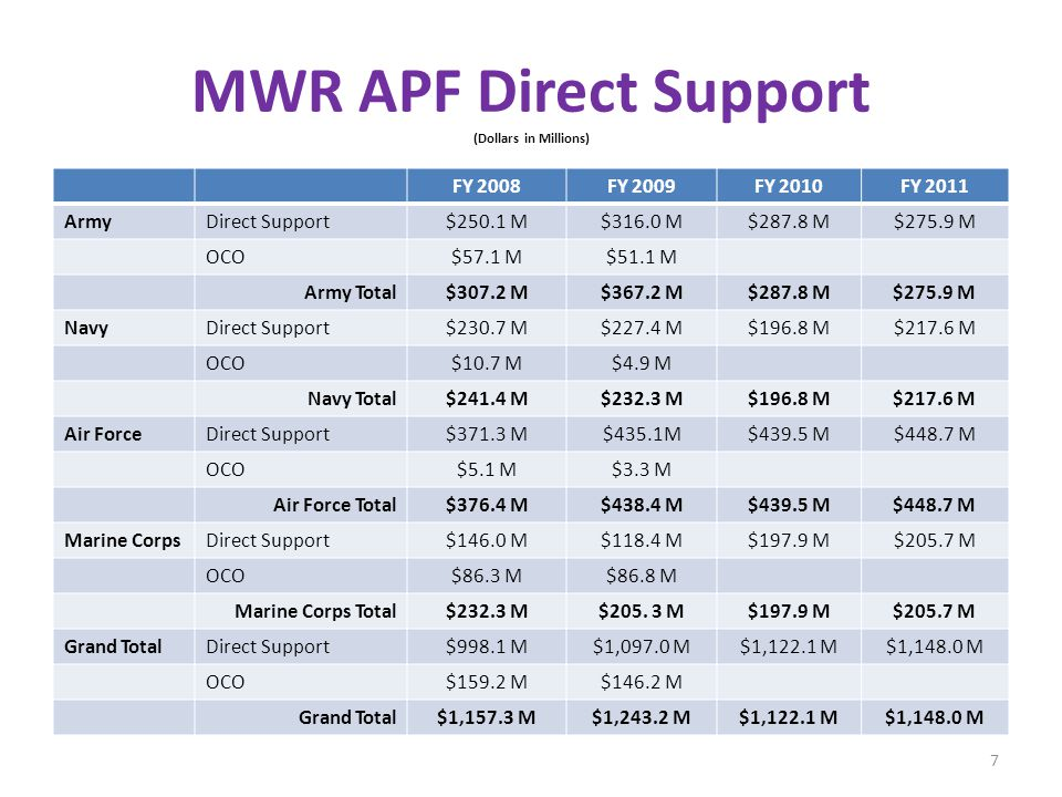 MWR APF Direct Support (Dollars in Millions) FY 2008FY 2009FY 2010FY 2011 ArmyDirect Support$250.1 M$316.0 M$287.8 M$275.9 M OCO$57.1 M$51.1 M Army Total$307.2 M$367.2 M$287.8 M$275.9 M NavyDirect Support$230.7 M$227.4 M$196.8 M$217.6 M OCO$10.7 M$4.9 M Navy Total$241.4 M$232.3 M$196.8 M$217.6 M Air ForceDirect Support$371.3 M$435.1M$439.5 M$448.7 M OCO$5.1 M$3.3 M Air Force Total$376.4 M$438.4 M$439.5 M$448.7 M Marine CorpsDirect Support$146.0 M$118.4 M$197.9 M$205.7 M OCO$86.3 M$86.8 M Marine Corps Total$232.3 M$205.