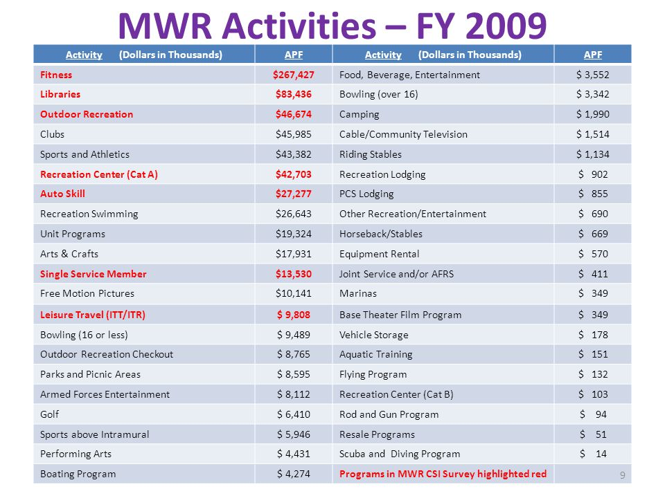 MWR Activities – FY 2009 Activity (Dollars in Thousands)APFActivity (Dollars in Thousands)APF Fitness$267,427Food, Beverage, Entertainment$ 3,552 Libraries$83,436Bowling (over 16)$ 3,342 Outdoor Recreation$46,674Camping$ 1,990 Clubs$45,985Cable/Community Television$ 1,514 Sports and Athletics$43,382Riding Stables$ 1,134 Recreation Center (Cat A)$42,703Recreation Lodging$ 902 Auto Skill$27,277PCS Lodging$ 855 Recreation Swimming$26,643Other Recreation/Entertainment$ 690 Unit Programs$19,324Horseback/Stables$ 669 Arts & Crafts$17,931Equipment Rental$ 570 Single Service Member$13,530Joint Service and/or AFRS$ 411 Free Motion Pictures$10,141Marinas$ 349 Leisure Travel (ITT/ITR)$ 9,808Base Theater Film Program$ 349 Bowling (16 or less)$ 9,489Vehicle Storage$ 178 Outdoor Recreation Checkout$ 8,765Aquatic Training$ 151 Parks and Picnic Areas$ 8,595Flying Program$ 132 Armed Forces Entertainment$ 8,112Recreation Center (Cat B)$ 103 Golf$ 6,410Rod and Gun Program$ 94 Sports above Intramural$ 5,946Resale Programs$ 51 Performing Arts$ 4,431Scuba and Diving Program$ 14 Boating Program$ 4,274Programs in MWR CSI Survey highlighted red 9