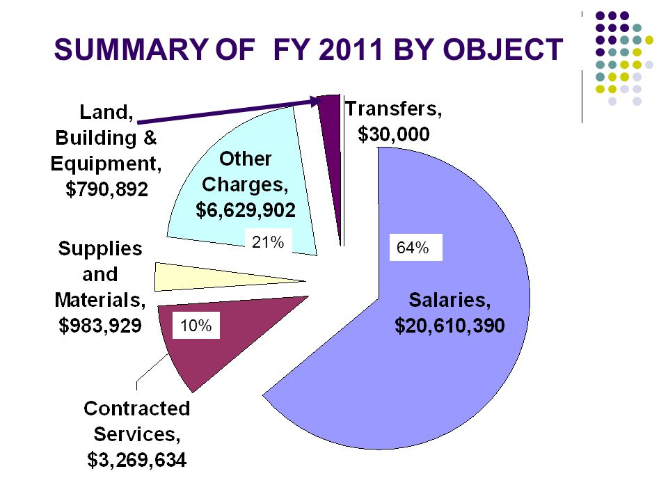 SUMMARY OF FY 2011 BY OBJECT 64% 21% 10%