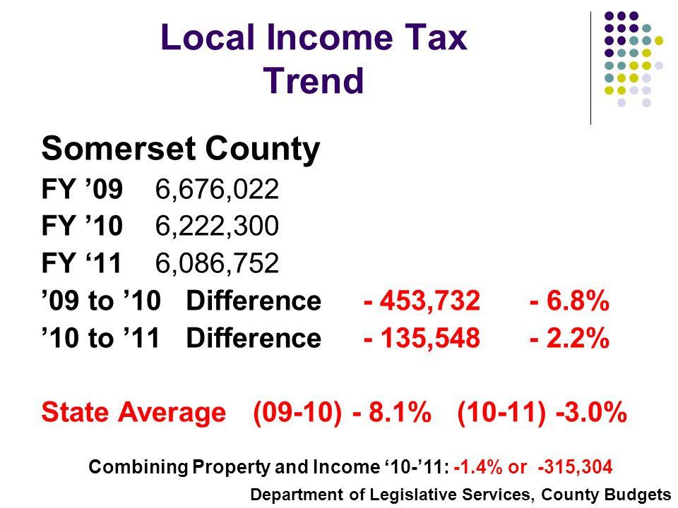 Local Income Tax Trend Somerset County FY '09 6,676,022 FY '10 6,222,300 FY '11 6,086,752 '09 to '10 Difference - 453,732 - 6.8% '10 to '11 Difference - 135,548 - 2.2% State Average (09-10) - 8.1% (10-11) -3.0% Combining Property and Income '10-'11: -1.4% or -315,304 Department of Legislative Services, County Budgets