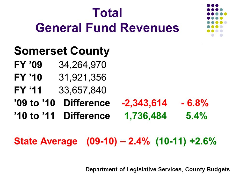 Total General Fund Revenues Somerset County FY '09 34,264,970 FY '10 31,921,356 FY '11 33,657,840 '09 to '10 Difference -2,343,614 - 6.8% '10 to '11 Difference 1,736,484 5.4% State Average (09-10) – 2.4% (10-11) +2.6% Department of Legislative Services, County Budgets