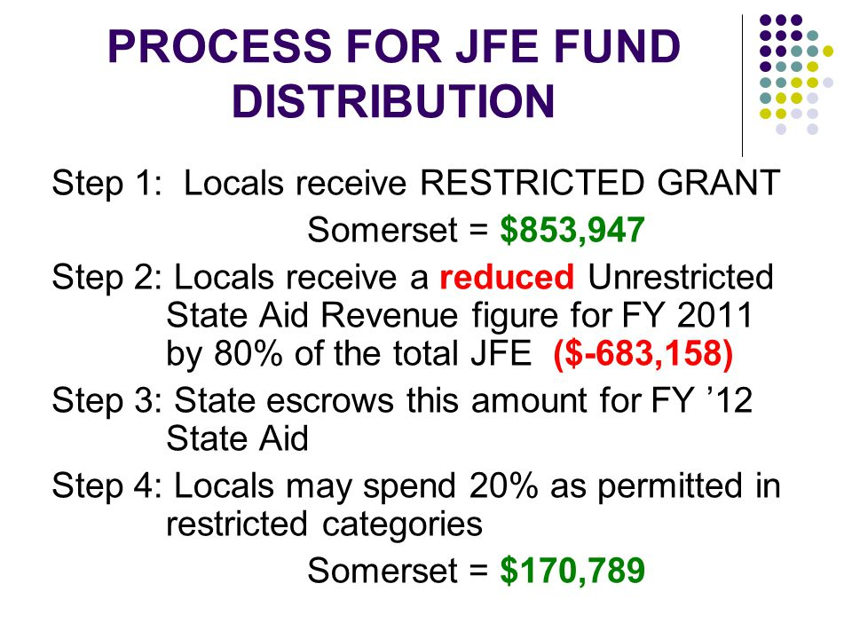 PROCESS FOR JFE FUND DISTRIBUTION Step 1: Locals receive RESTRICTED GRANT Somerset = $853,947 Step 2: Locals receive a reduced Unrestricted State Aid Revenue figure for FY 2011 by 80% of the total JFE ($-683,158) Step 3: State escrows this amount for FY '12 State Aid Step 4: Locals may spend 20% as permitted in restricted categories Somerset = $170,789