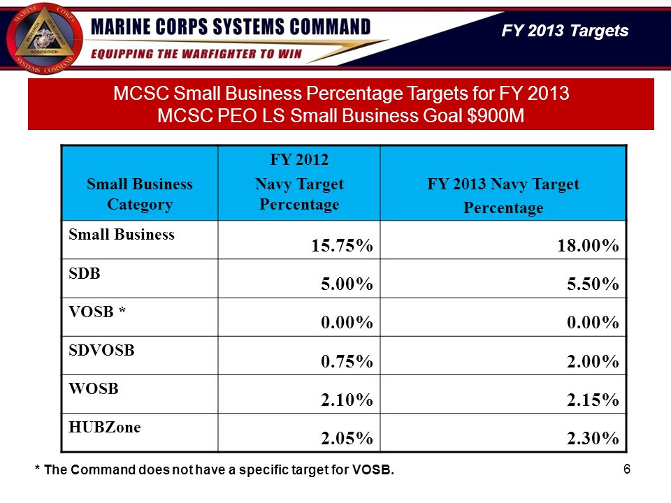 6 MCSC Small Business Percentage Targets for FY 2013 MCSC PEO LS Small Business Goal $900M Small Business Category FY 2012 Navy Target Percentage FY 2