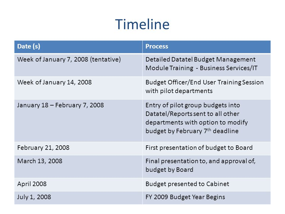 Timeline Date (s)Process Week of January 7, 2008 (tentative)Detailed Datatel Budget Management Module Training - Business Services/IT Week of January 14, 2008Budget Officer/End User Training Session with pilot departments January 18 – February 7, 2008Entry of pilot group budgets into Datatel/Reports sent to all other departments with option to modify budget by February 7 th deadline February 21, 2008First presentation of budget to Board March 13, 2008Final presentation to, and approval of, budget by Board April 2008Budget presented to Cabinet July 1, 2008FY 2009 Budget Year Begins