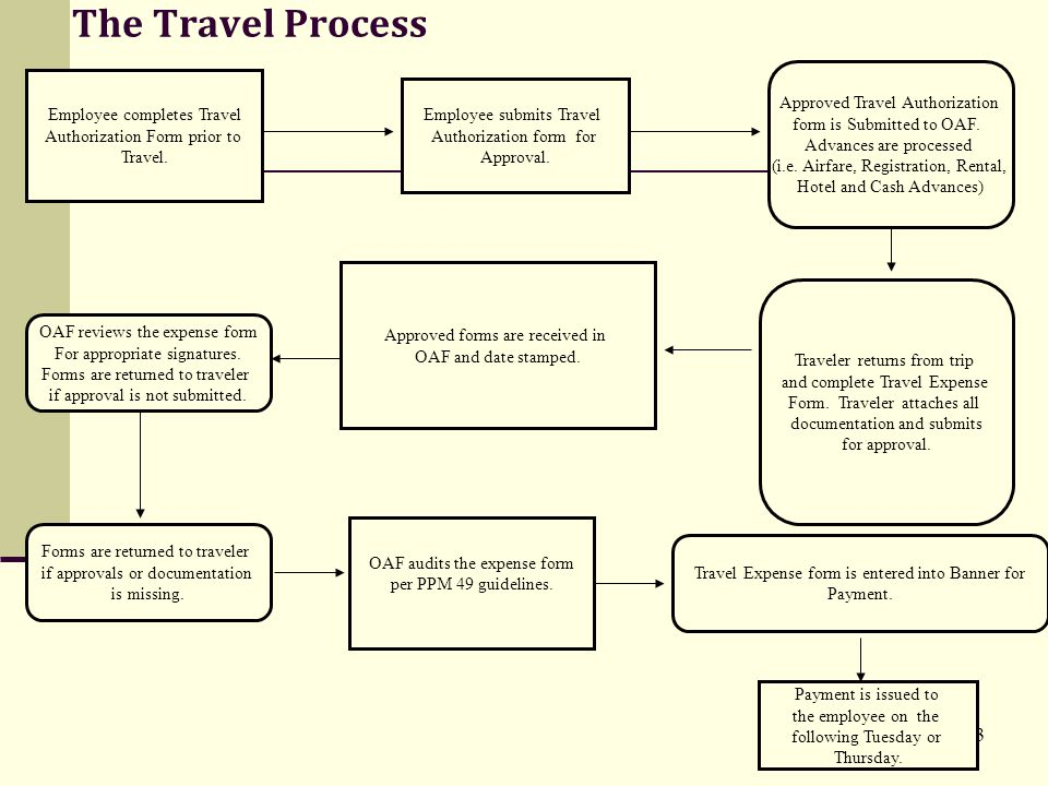 3 The Travel Process Employee completes Travel Authorization Form prior to Travel.