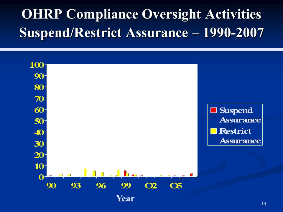 14 OHRP Compliance Oversight Activities Suspend/Restrict Assurance – 1990-2007 Year
