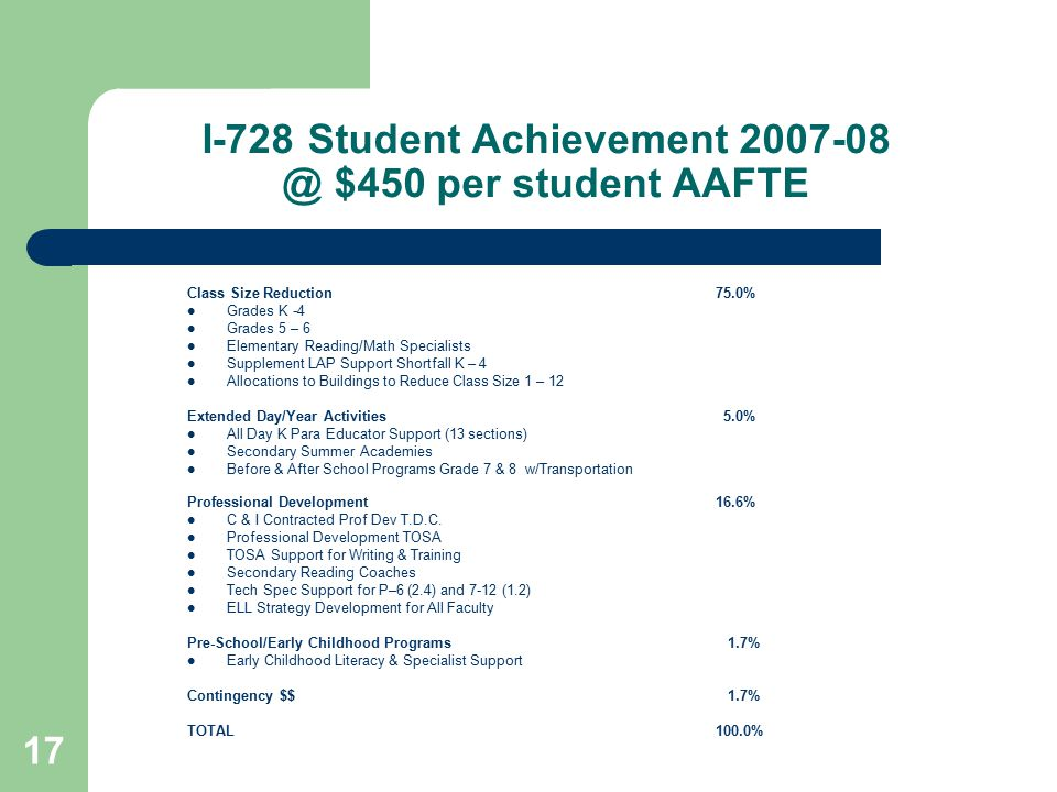 17 I-728 Student Achievement 2007-08 @ $450 per student AAFTE Class Size Reduction75.0% Grades K -4 Grades 5 – 6 Elementary Reading/Math Specialists Supplement LAP Support Shortfall K – 4 Allocations to Buildings to Reduce Class Size 1 – 12 Extended Day/Year Activities 5.0% All Day K Para Educator Support (13 sections) Secondary Summer Academies Before & After School Programs Grade 7 & 8 w/Transportation Professional Development16.6% C & I Contracted Prof Dev T.D.C.