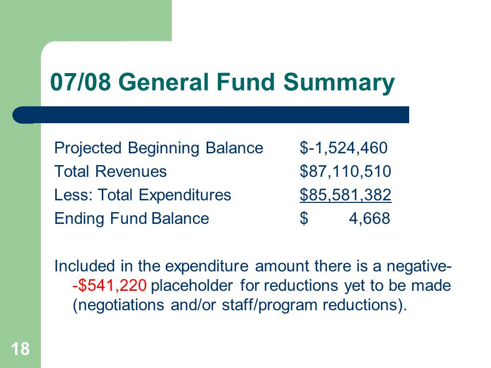 18 07/08 General Fund Summary Projected Beginning Balance$-1,524,460 Total Revenues$87,110,510 Less: Total Expenditures$85,581,382 Ending Fund Balance$ 4,668 Included in the expenditure amount there is a negative- -$541,220 placeholder for reductions yet to be made (negotiations and/or staff/program reductions).
