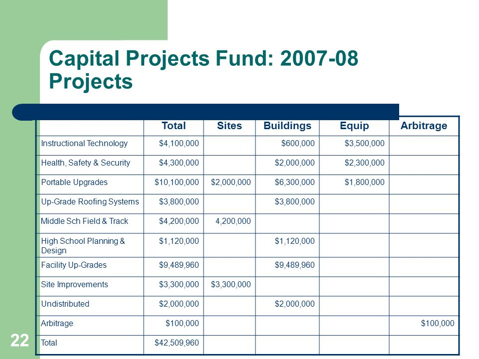 22 Capital Projects Fund: 2007-08 Projects TotalSitesBuildingsEquipArbitrage Instructional Technology$4,100,000$600,000$3,500,000 Health, Safety & Security$4,300,000$2,000,000$2,300,000 Portable Upgrades$10,100,000$2,000,000$6,300,000$1,800,000 Up-Grade Roofing Systems$3,800,000 Middle Sch Field & Track$4,200,0004,200,000 High School Planning & Design $1,120,000 Facility Up-Grades$9,489,960 Site Improvements$3,300,000 Undistributed$2,000,000 Arbitrage$100,000 Total$42,509,960