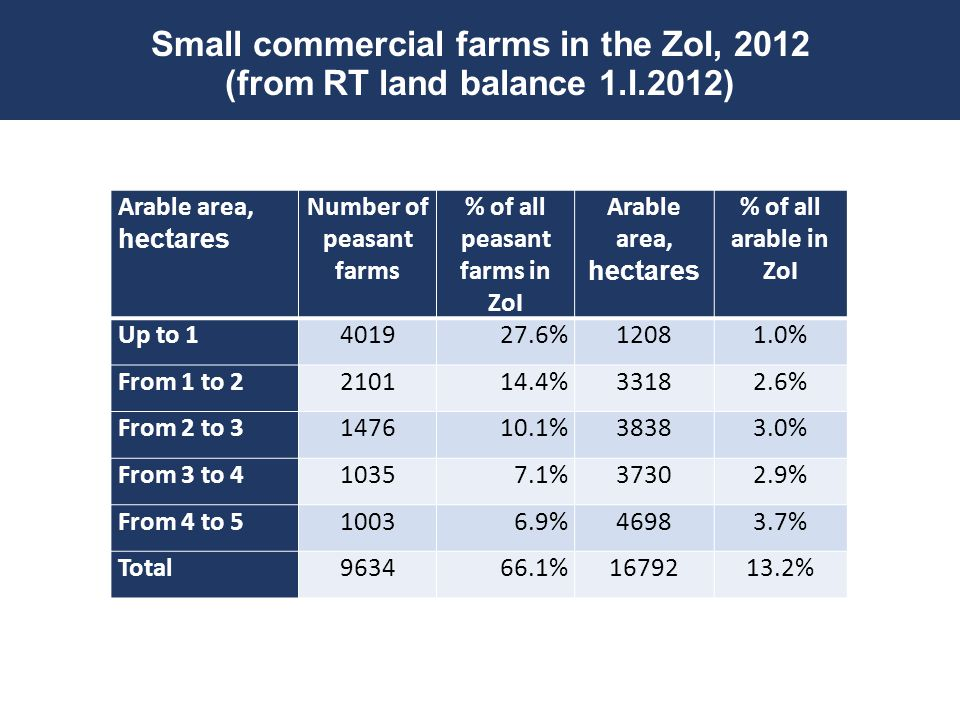 Small commercial farms in the ZoI, 2012 (from RT land balance 1.I.2012) Arable area, hectares Number of peasant farms % of all peasant farms in ZoI Ar