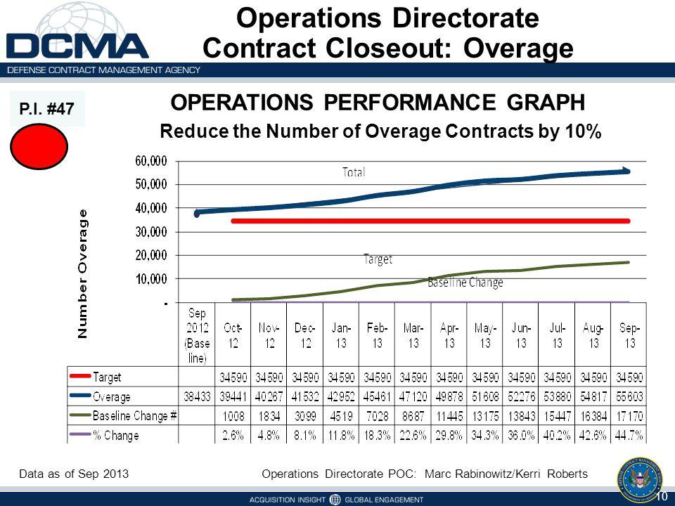 Operations Directorate Contract Closeout: Overage P.I. #47 Operations Directorate POC: Marc Rabinowitz/Kerri Roberts OPERATIONS PERFORMANCE GRAPH Redu