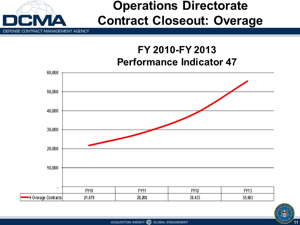 11 Operations Directorate Contract Closeout: Overage FY 2010-FY 2013 Performance Indicator 47