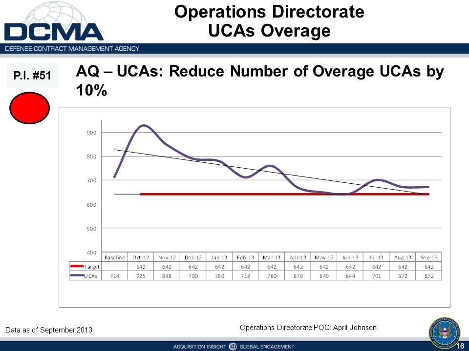 Operations Directorate UCAs Overage P.I. #51 AQ – UCAs: Reduce Number of Overage UCAs by 10% Operations Directorate POC: April Johnson Data as of Sept