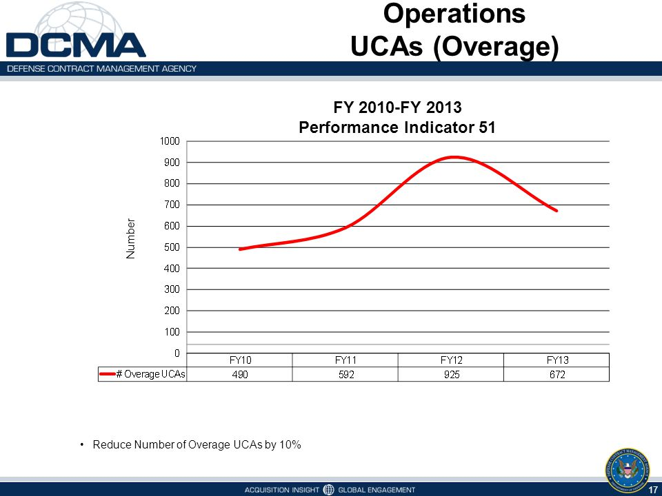 17 Operations UCAs (Overage) Number Reduce Number of Overage UCAs by 10% FY 2010-FY 2013 Performance Indicator 51