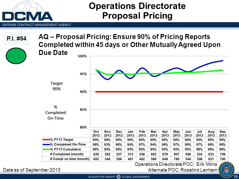 P.I. #54 Data as of September 2013 Operations Directorate Proposal Pricing AQ – Proposal Pricing: Ensure 90% of Pricing Reports Completed within 45 da
