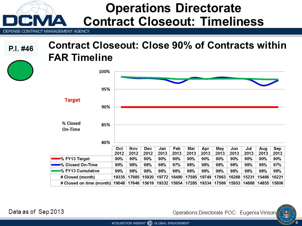 Operations Directorate Contract Closeout: Timeliness P.I. #46 Operations Directorate POC: Eugenia Vinson Data as of Sep 2013 Contract Closeout: Close
