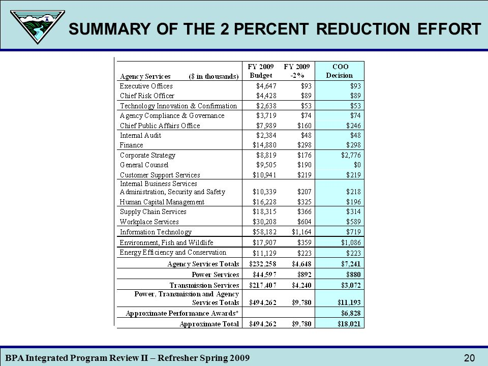 BPA Integrated Program Review II – Refresher Spring 2009 20 SUMMARY OF THE 2 PERCENT REDUCTION EFFORT