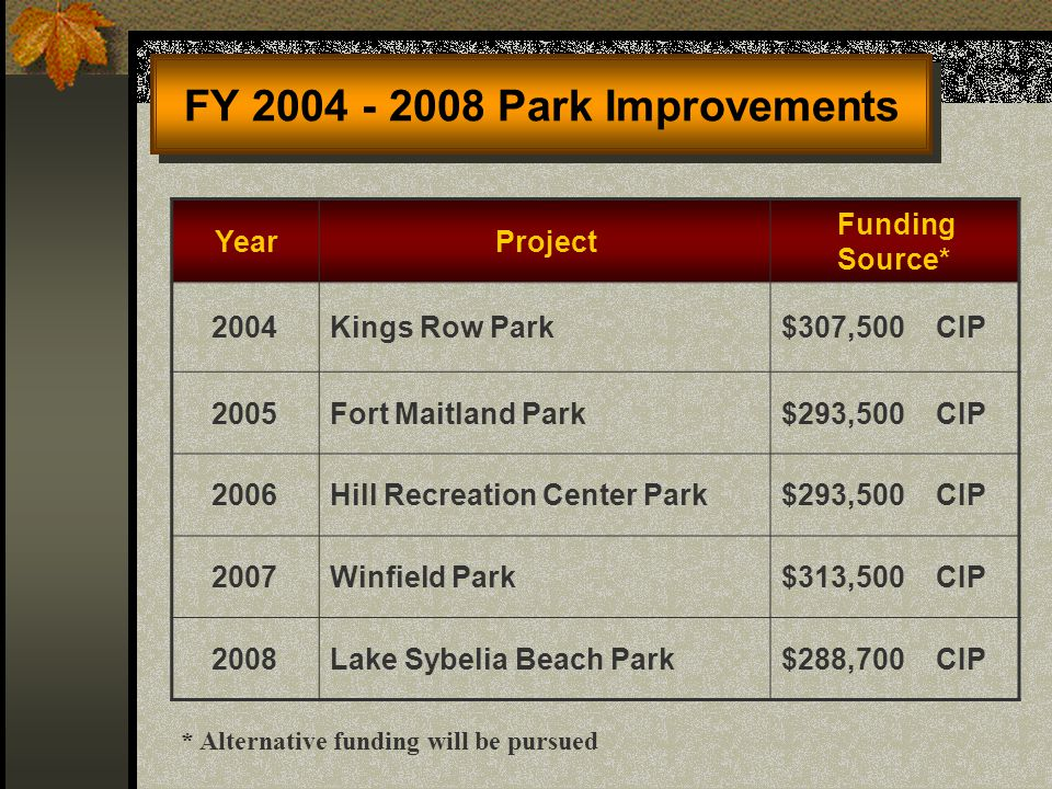 YearProject Funding Source* 2004Kings Row Park$307,500 CIP 2005Fort Maitland Park$293,500 CIP 2006Hill Recreation Center Park$293,500 CIP 2007Winfield