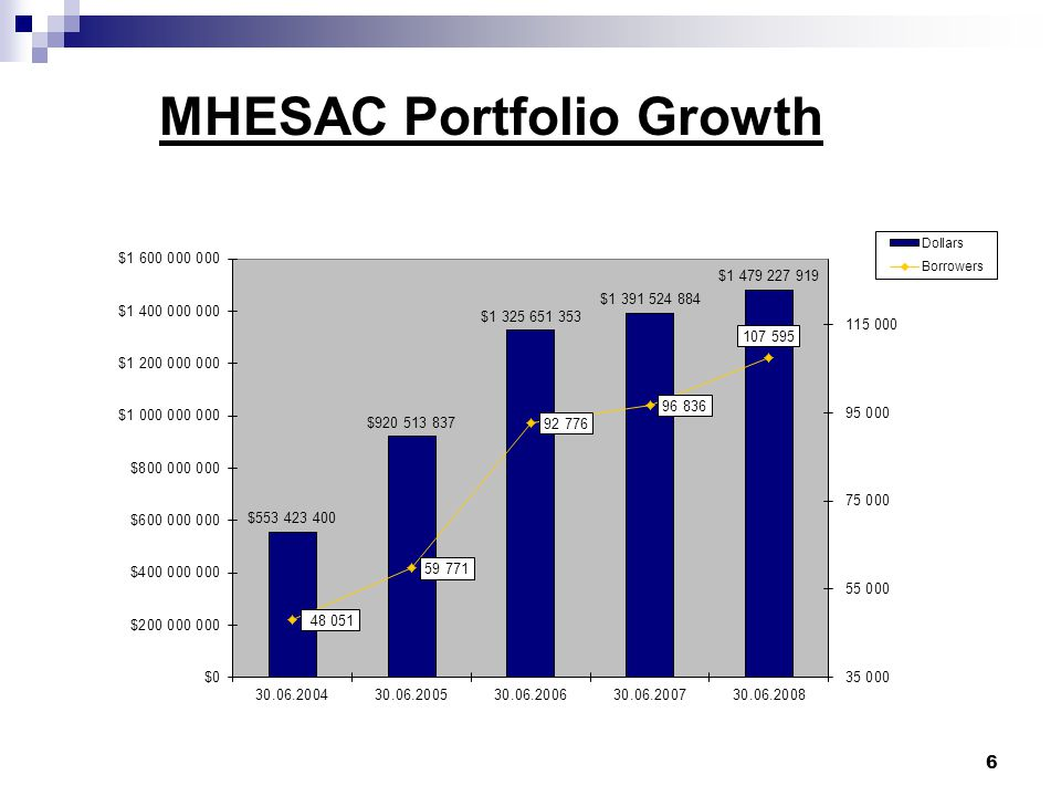 Breakdown of MHESAC Portfolio at June 30, 2008 7 All of these loans are guaranteed to at least 97% if a student defaults on their payments.