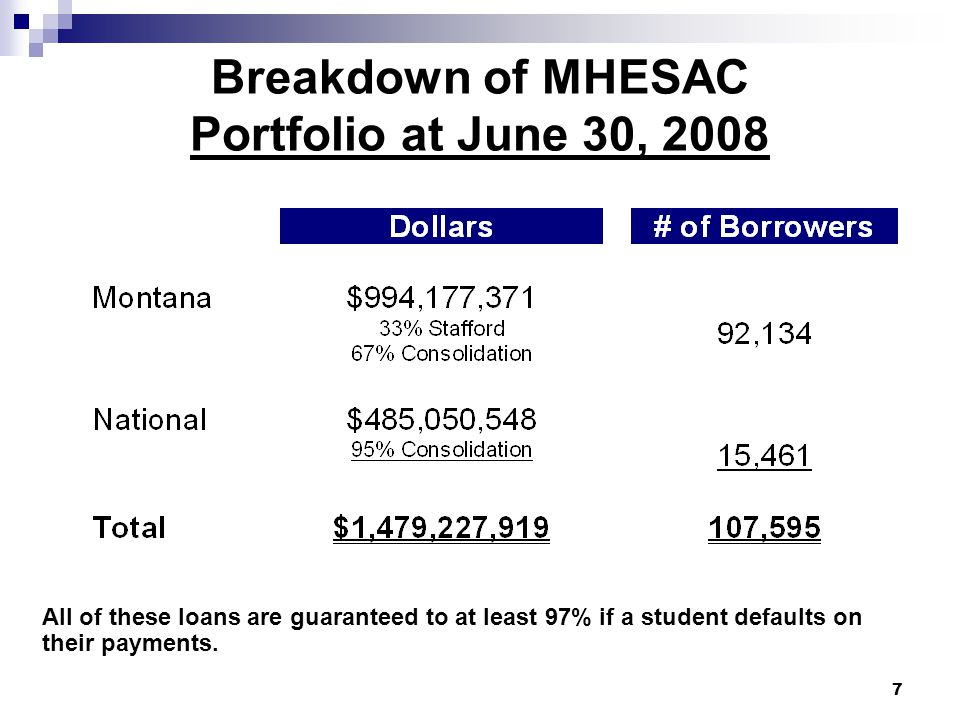 MHESAC FY 08 Borrower Benefits MHESAC delivered $4,371,387 in borrower benefits to 41,558 Montana borrowers in FY 08.