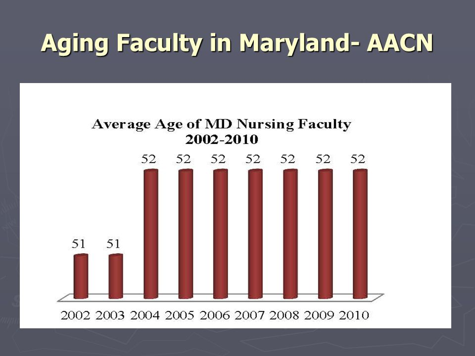 Aging Faculty in Maryland- AACN