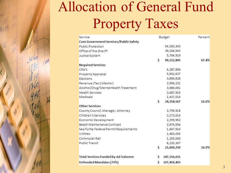 Allocation of General Fund Property Taxes 3 Service Budget Percent Core Government Services/Public Safety Public Protection 54,183,343 Office of the Sheriff 39,184,543 Justice System 5,764,919 $ 99,132,805 67.4% Required Services CRA s 4,287,894 Property Appraisal 5,562,627 Elections 3,896,828 Revenue (Tax Collector) 2,996,231 Alcohol/Drug/Mental Health Treatment3,686,061 Health Services 2,487,910 Medicaid 1,437,016 $ 24,354,567 16.6% Other Services County Council, Manager, Attorney 3,799,918 Children s Services 2,173,614 Economic Development 2,259,952 Beach Maintenance Contract 2,874,554 Sea Turtle Federal Permit Requirements1,647,914 Utilities 1,483,000 Commuter Rail 1,200,000 Public Transit 8,230,307 $ 23,669,259 16.0% Total Services Funded by Ad Valorem $ 147,156,631 Unfunded Mandates (73%) $ 107,459,403