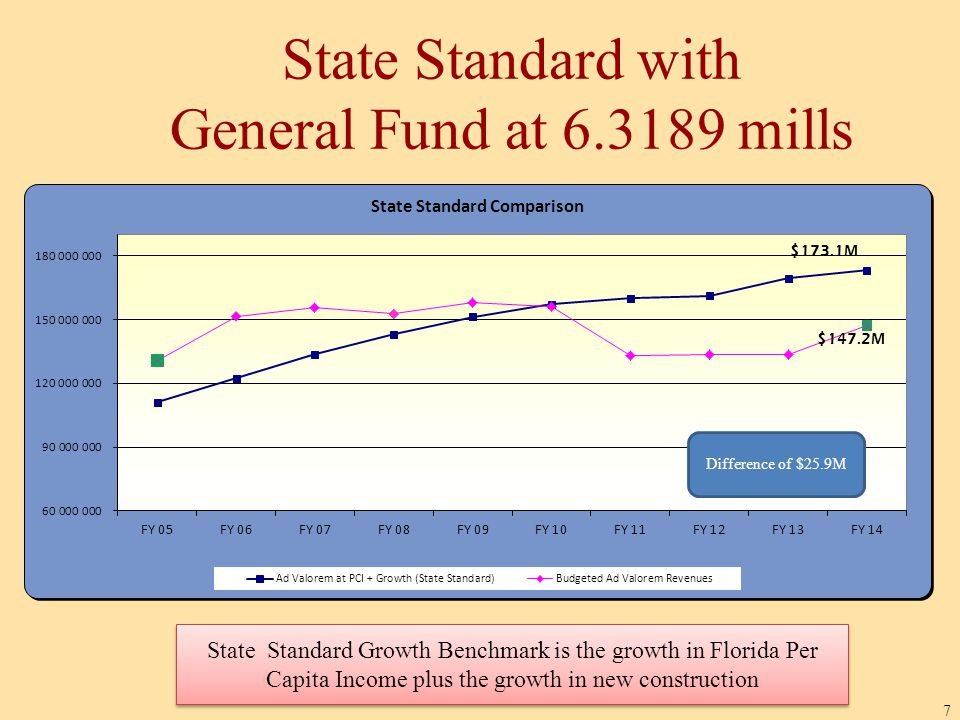 State Standard with General Fund at 6.3189 mills 7 $142.0M State Standard Growth Benchmark is the growth in Florida Per Capita Income plus the growth in new construction $147.2M Difference of $25.9M