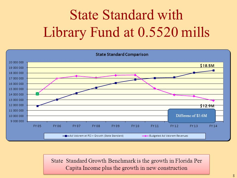 State Standard with Library Fund at 0.5520 mills 8 State Standard Growth Benchmark is the growth in Florida Per Capita Income plus the growth in new construction Differenc of $5.6M