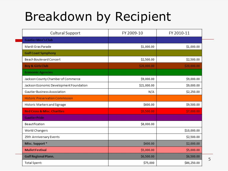 5 Breakdown by Recipient Cultural SupportFY 2009-10FY 2010-11 Gautier Men's Club Mardi Gras Parade$1,000.00 Gulf Coast Symphony Beach Boulevard Concert$2,500.00 Boy & Girls Club $20,000.00 Economic Agencies Jackson County Chamber of Commerce$9,000.00 Jackson Economic Development Foundation$21,000.00$9,000.00 Gautier Business AssociationN/A$2,250.00 Historic Preservation Commission Historic Markers and Signage$600.00$9,500.00 Red Cross & Misc.