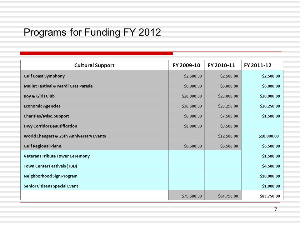 7 Programs for Funding FY 2012 Cultural SupportFY 2009-10FY 2010-11FY 2011-12 Gulf Coast Symphony$2,500.00 Mullet Festival & Mardi Gras Parade$6,000.00 Boy & Girls Club $20,000.00 Economic Agencies$30,600.00$20,250.00 Charities/Misc.