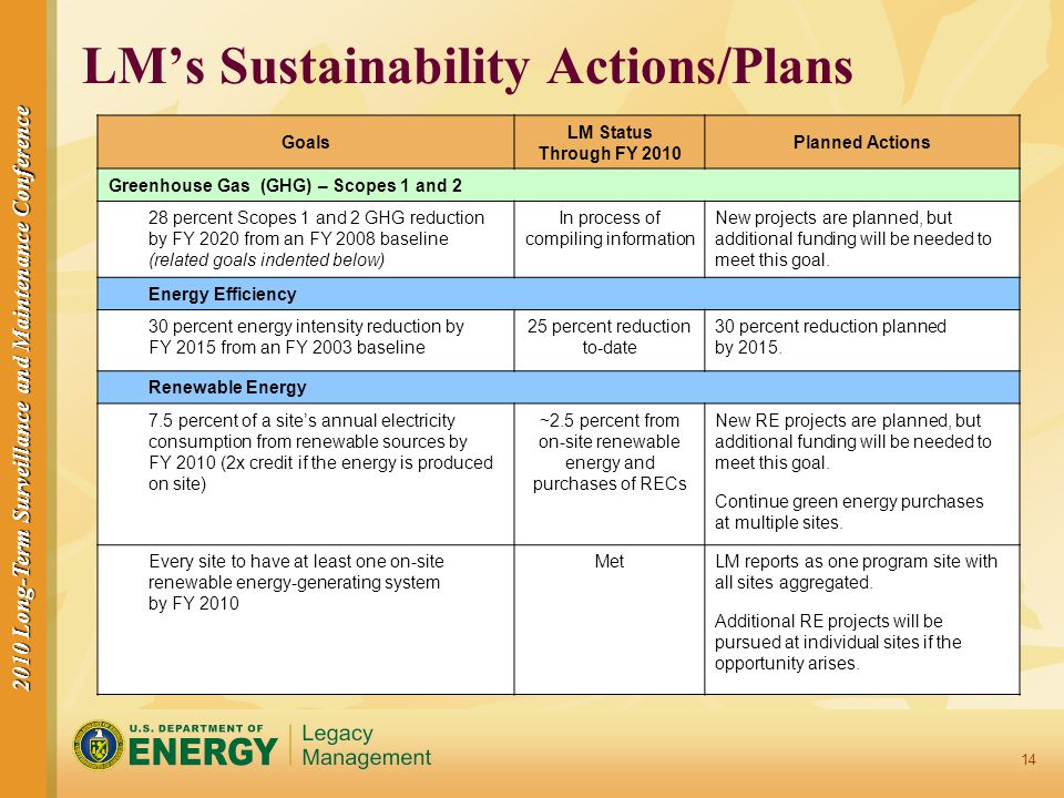 2010 Long-Term Surveillance and Maintenance Conference 14 LM's Sustainability Actions/Plans Goals LM Status Through FY 2010 Planned Actions Greenhouse Gas (GHG) – Scopes 1 and 2 28 percent Scopes 1 and 2 GHG reduction by FY 2020 from an FY 2008 baseline (related goals indented below) In process of compiling information New projects are planned, but additional funding will be needed to meet this goal.
