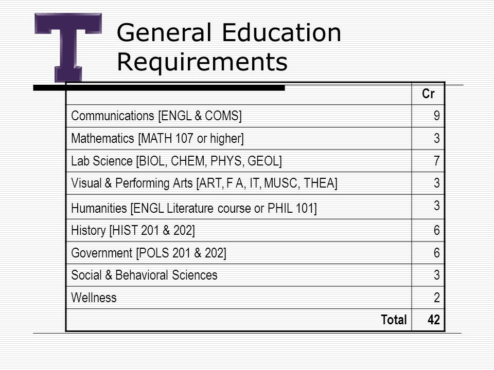 General Education Requirements Cr Communications [ENGL & COMS]9 Mathematics [MATH 107 or higher]3 Lab Science [BIOL, CHEM, PHYS, GEOL]7 Visual & Performing Arts [ART, F A, IT, MUSC, THEA]3 Humanities [ENGL Literature course or PHIL 101] 3 History [HIST 201 & 202]6 Government [POLS 201 & 202]6 Social & Behavioral Sciences3 Wellness2 Total42