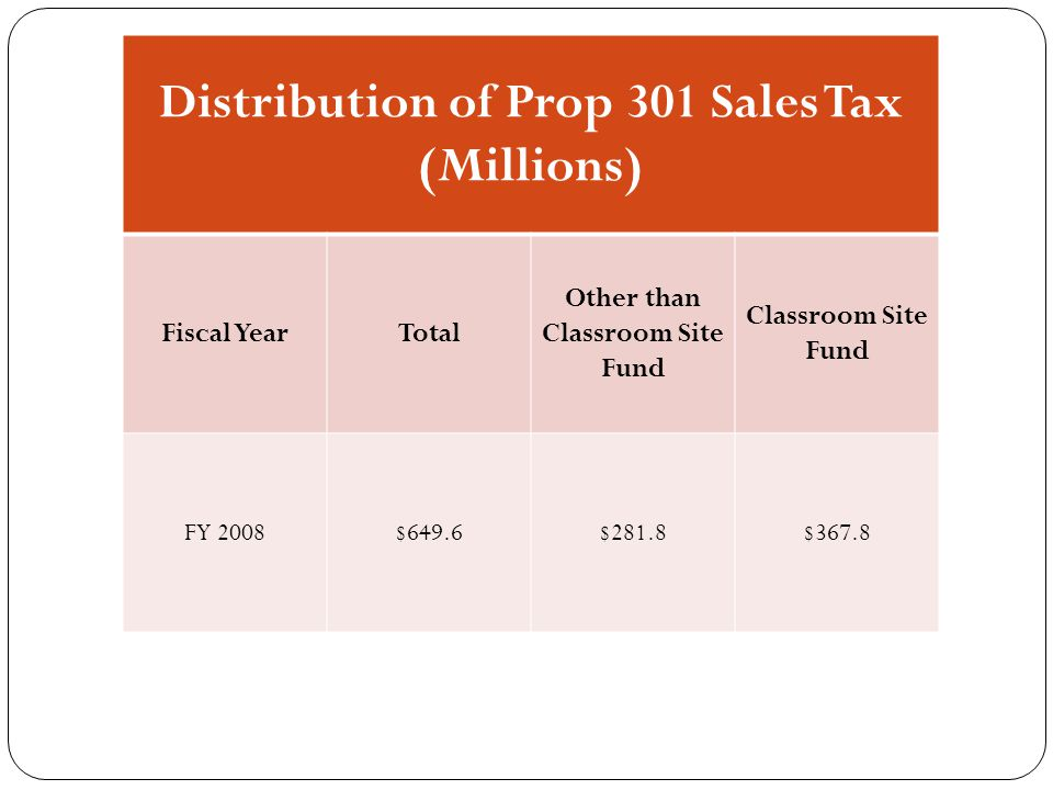 Distribution of Prop 301 Sales Tax (Millions) Fiscal YearTotal Other than Classroom Site Fund Classroom Site Fund FY 2008$649.6$281.8$367.8