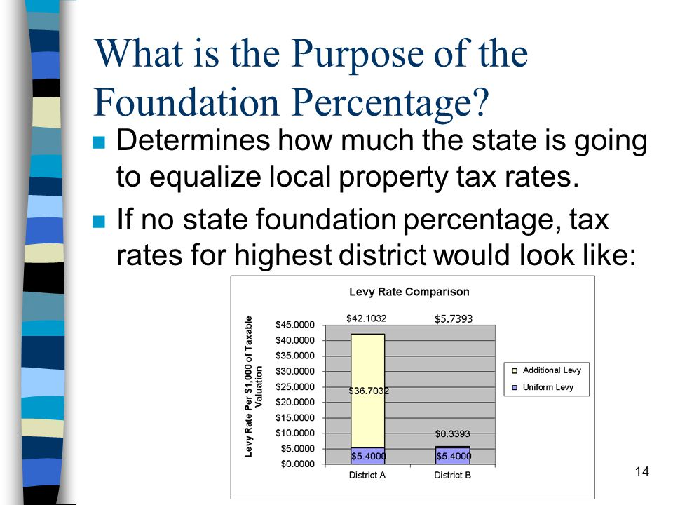 14 What is the Purpose of the Foundation Percentage.