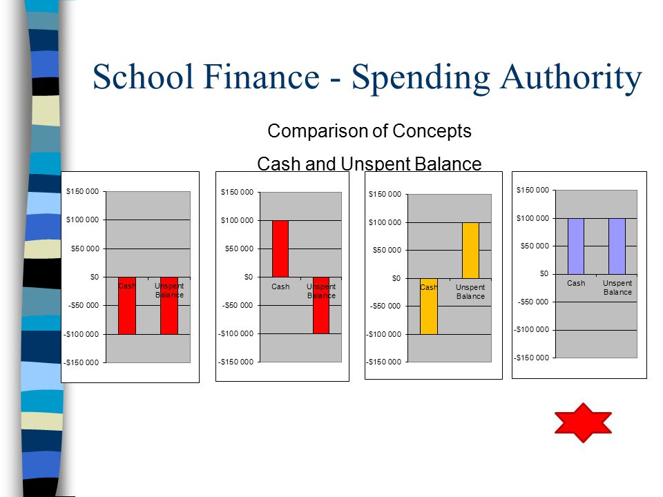 Comparison of Concepts Cash and Unspent Balance School Finance - Spending Authority
