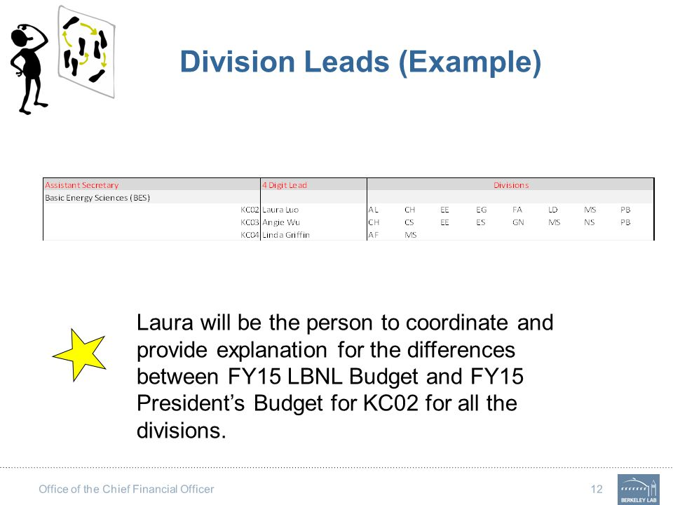 Office of the Chief Financial Officer 12 Division Leads (Example) Laura will be the person to coordinate and provide explanation for the differences b
