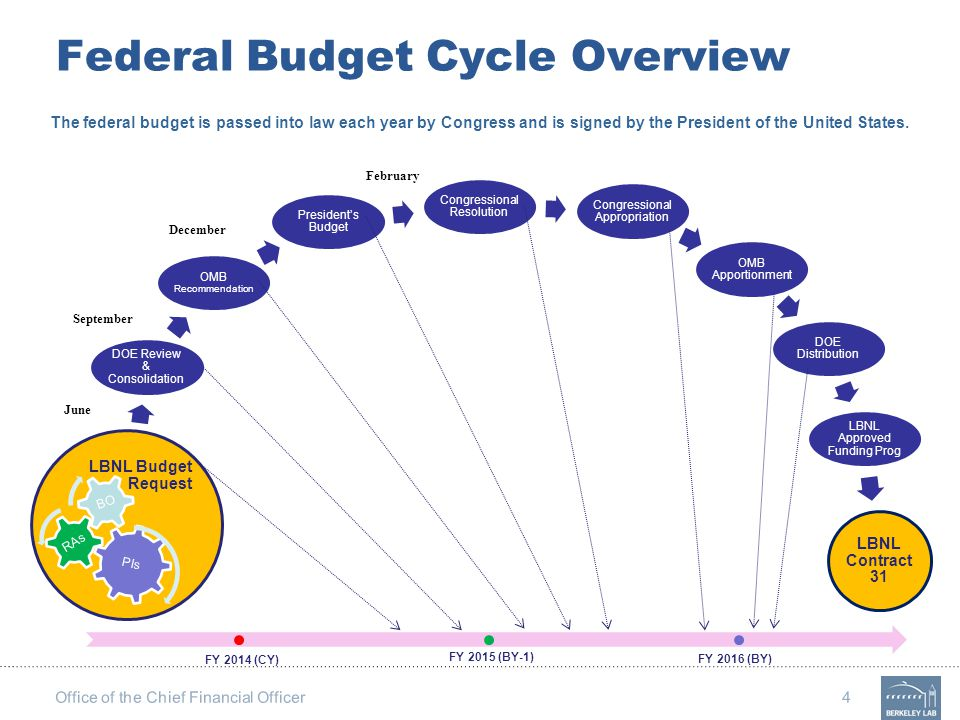 Office of the Chief Financial Officer 4 Federal Budget Cycle Overview OMB Recommendation President's Budget Congressional Resolution Congressional App