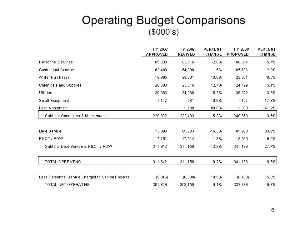 6 Operating Budget Comparisons ($000's)