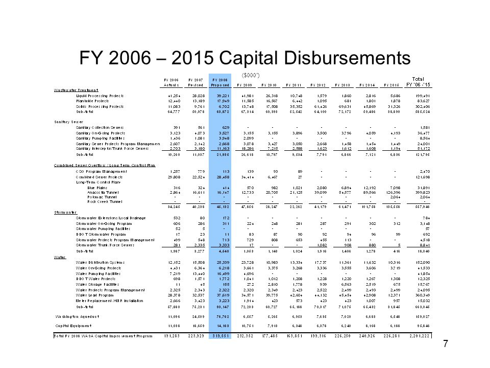 7 FY 2006 – 2015 Capital Disbursements ($000')
