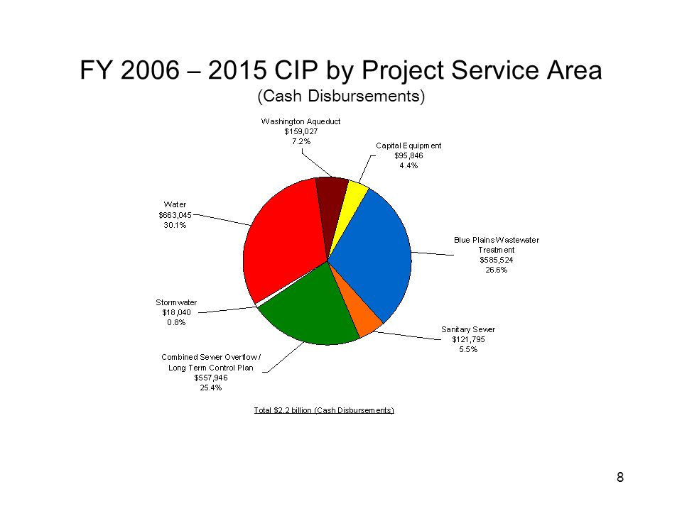 8 FY 2006 – 2015 CIP by Project Service Area (Cash Disbursements)