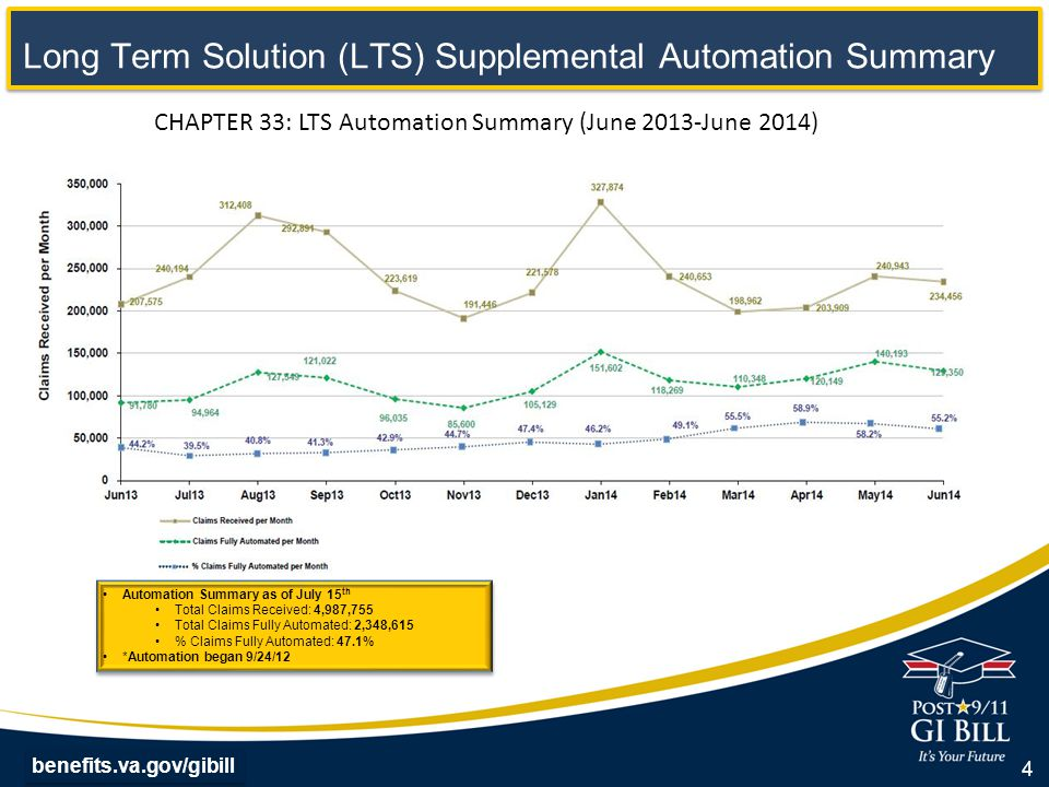 benefits.va.gov/gibill Long Term Solution (LTS) Supplemental Automation Summary CHAPTER 33: LTS Automation Summary (June 2013-June 2014) 4 Automation Summary as of July 15 th Total Claims Received: 4,987,755 Total Claims Fully Automated: 2,348,615 % Claims Fully Automated: 47.1% *Automation began 9/24/12 Automation Summary as of July 15 th Total Claims Received: 4,987,755 Total Claims Fully Automated: 2,348,615 % Claims Fully Automated: 47.1% *Automation began 9/24/12