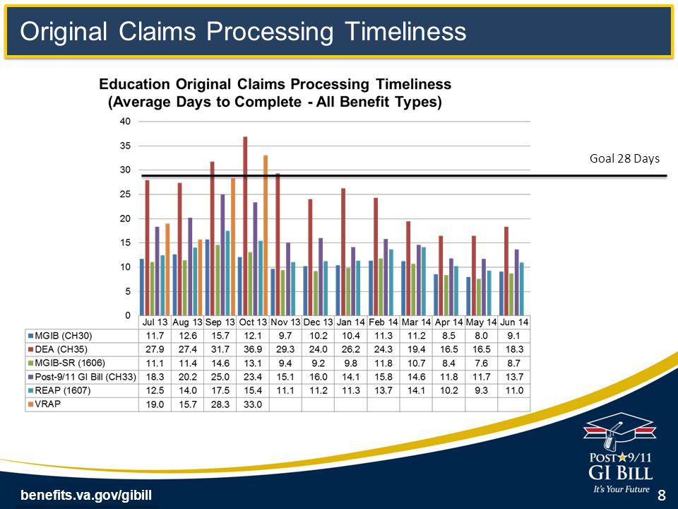 Original Claims Processing Timeliness 8 benefits.va.gov/gibill Goal 28 Days