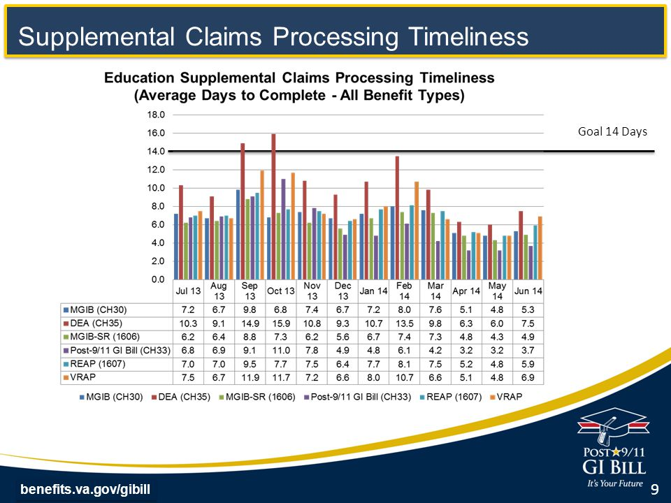 Goal 14 Days Supplemental Claims Processing Timeliness 9 benefits.va.gov/gibill