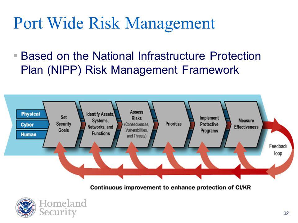 Port Security Grant Program Teleconference 5/18/05 32 Port Wide Risk Management  Based on the National Infrastructure Protection Plan (NIPP) Risk Management Framework